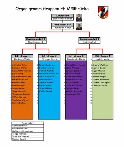 Organigramm Gruppen
